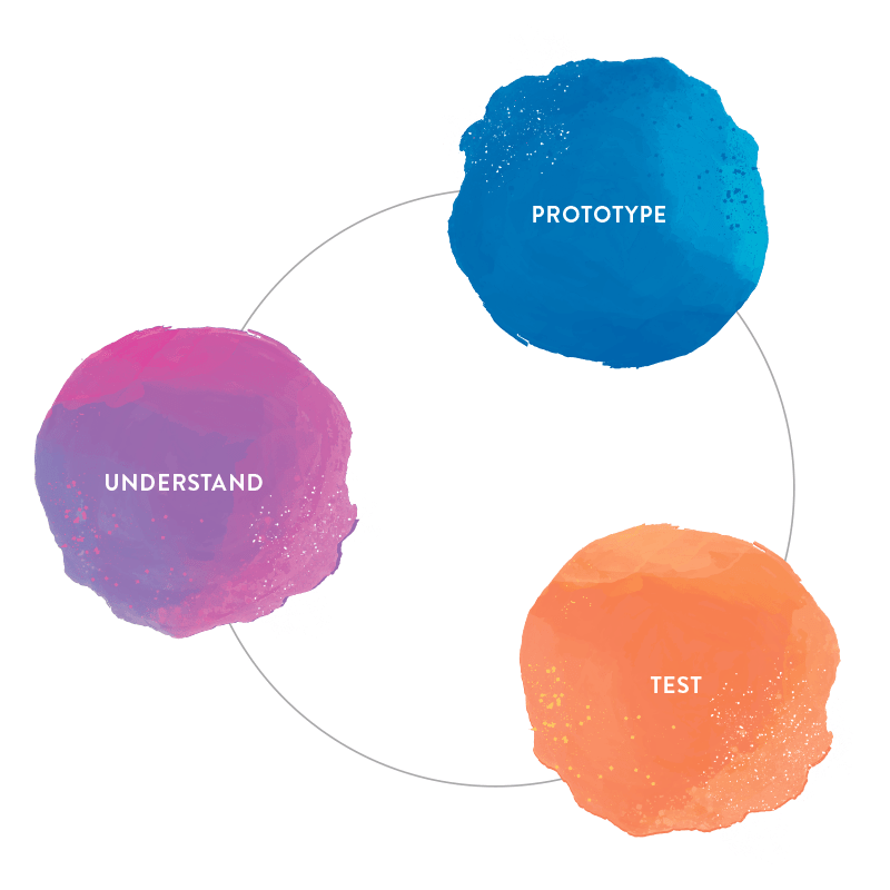 Understand, Prototype and Test